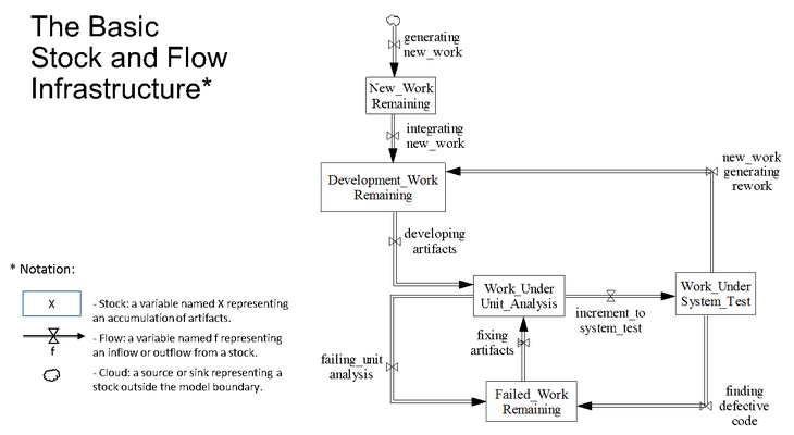 3220_model-based-analysis-of-agile-development-practices_1