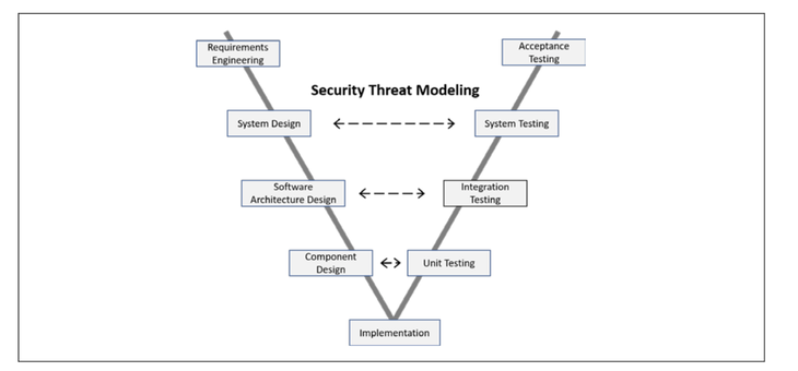 figure2_cybersecurityengineering_02012021.png