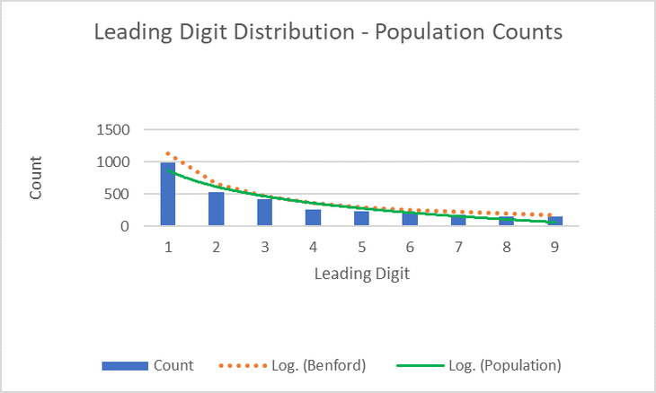leading digit distro population.png